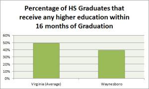 PercentageHSGradsHigherEducation
