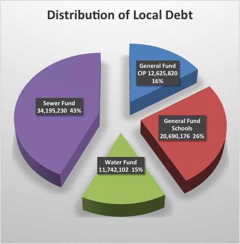 localdebt